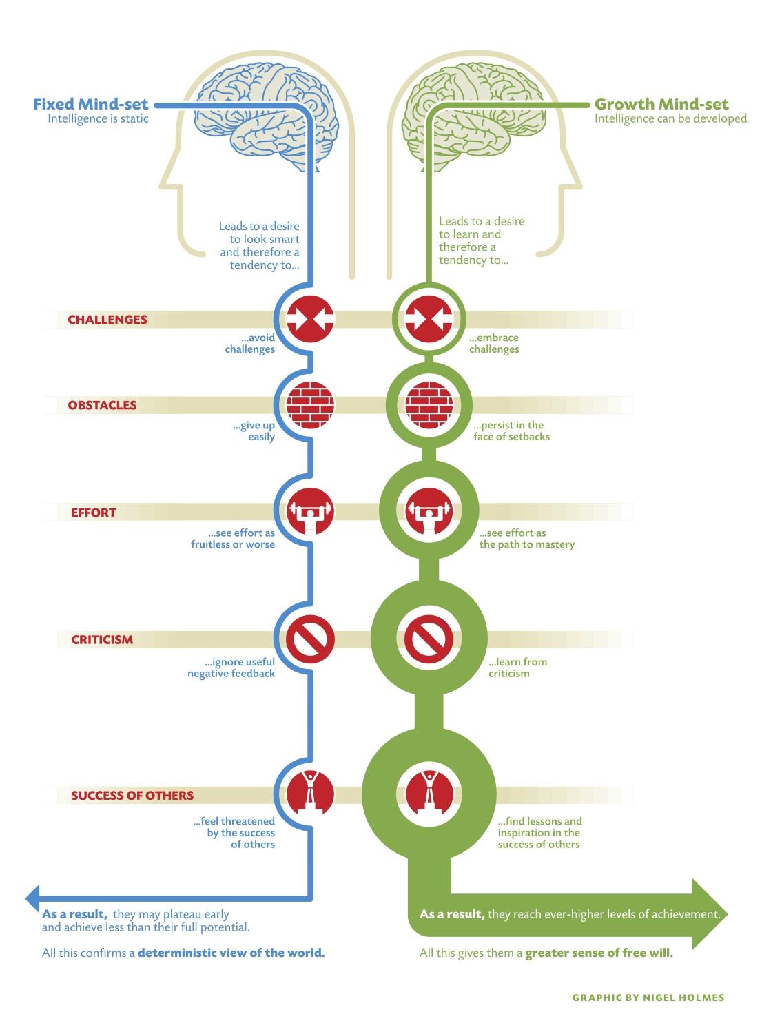 Nigel-Holmes-Mindset-diagram